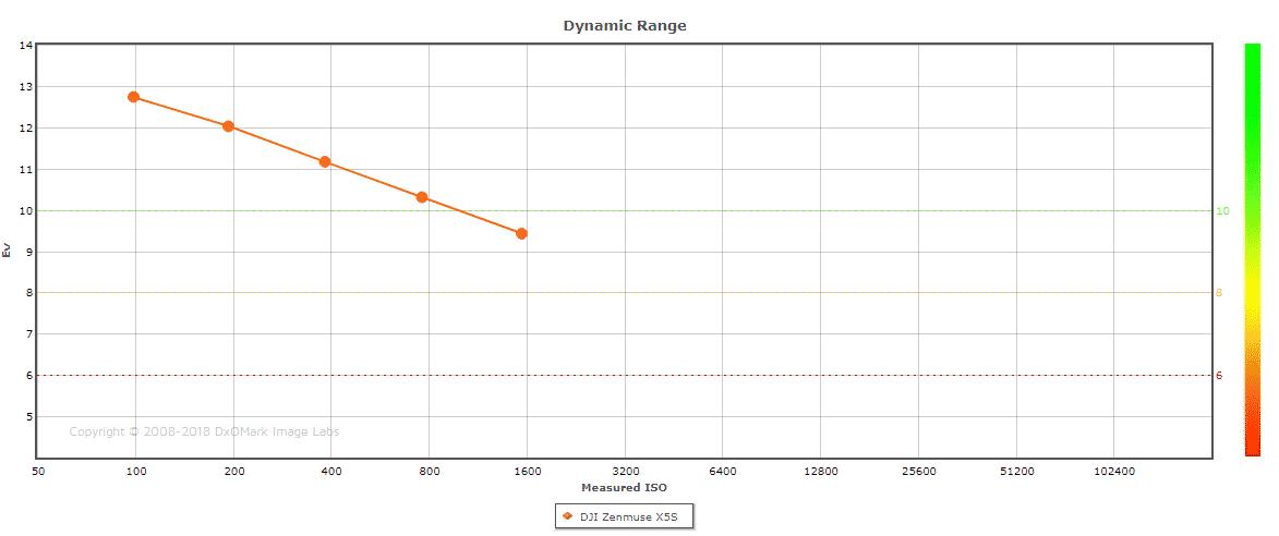 Test dynamique jusqu'à 1600 iso