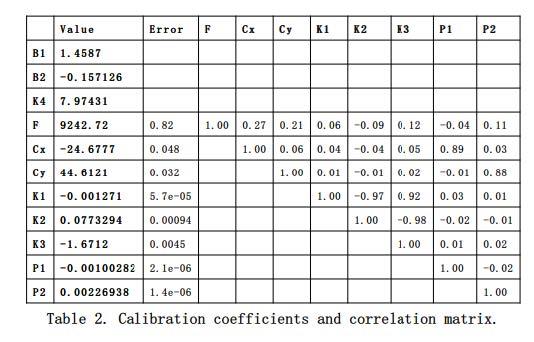 Etalonnage des coefficients et matrice de corrélation