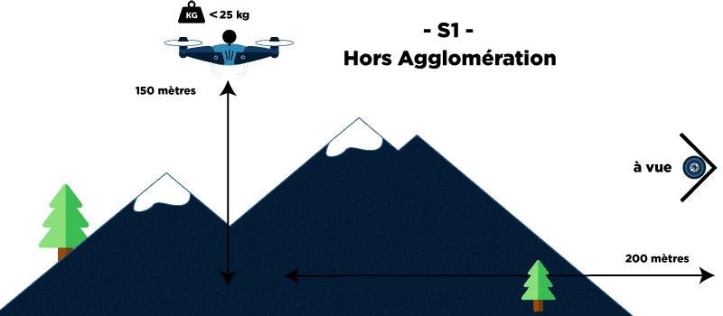 scenario S1 hors agglomération
